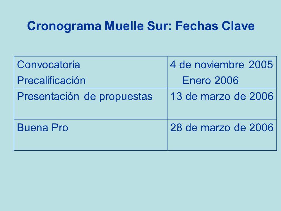 Cronograma Muelle Sur: Fechas Clave