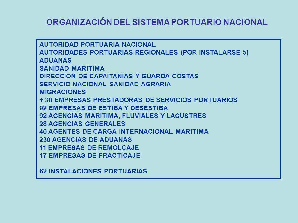 ORGANIZACIÓN DEL SISTEMA PORTUARIO NACIONAL