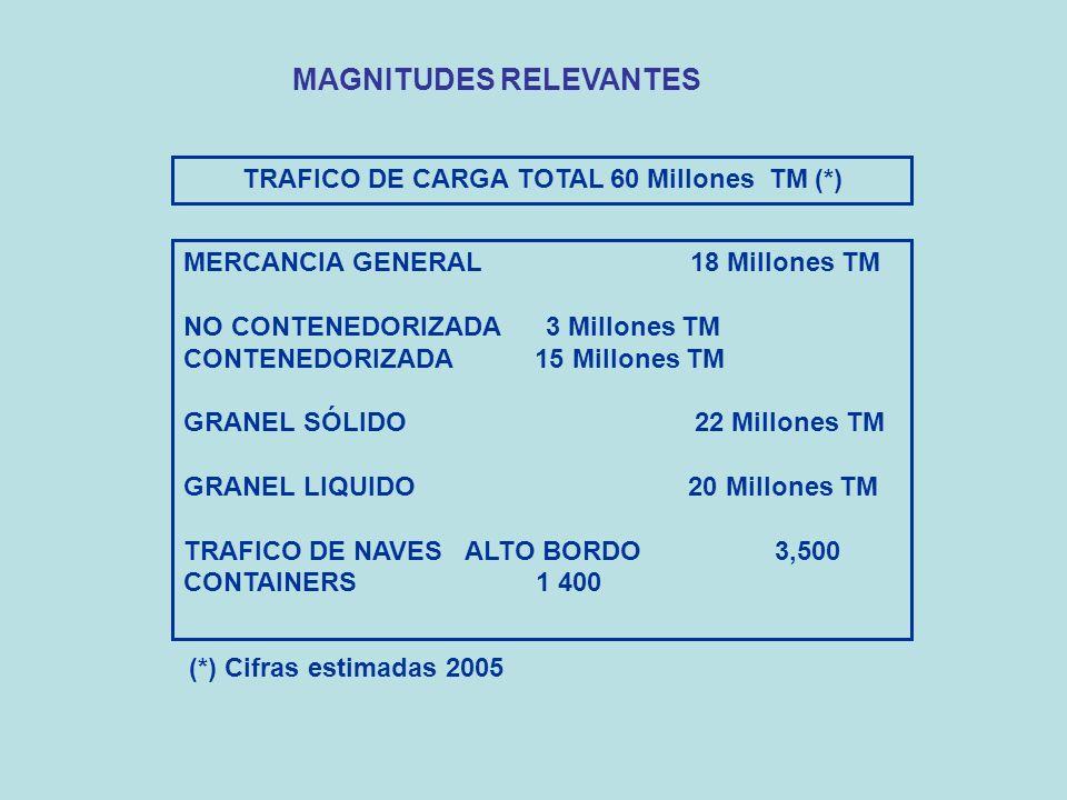 TRAFICO DE CARGA TOTAL 60 Millones TM (*)