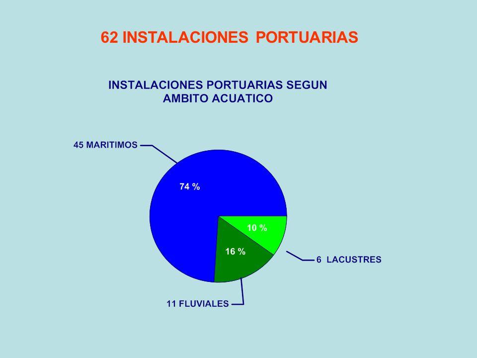 62 INSTALACIONES PORTUARIAS