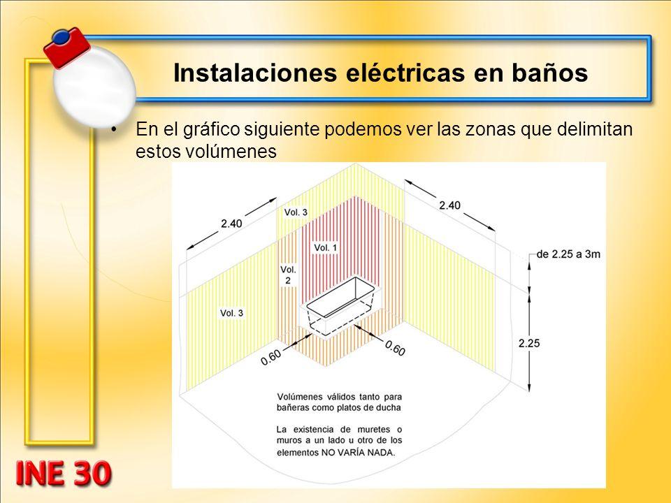 Instalaciones eléctricas en baños