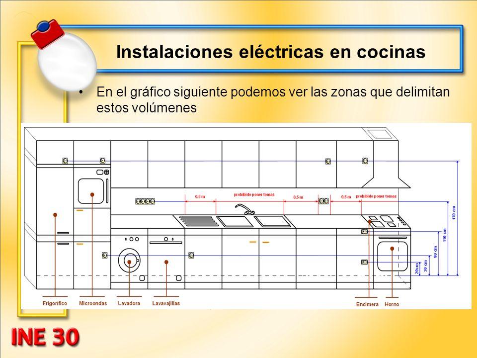Instalaciones eléctricas en cocinas