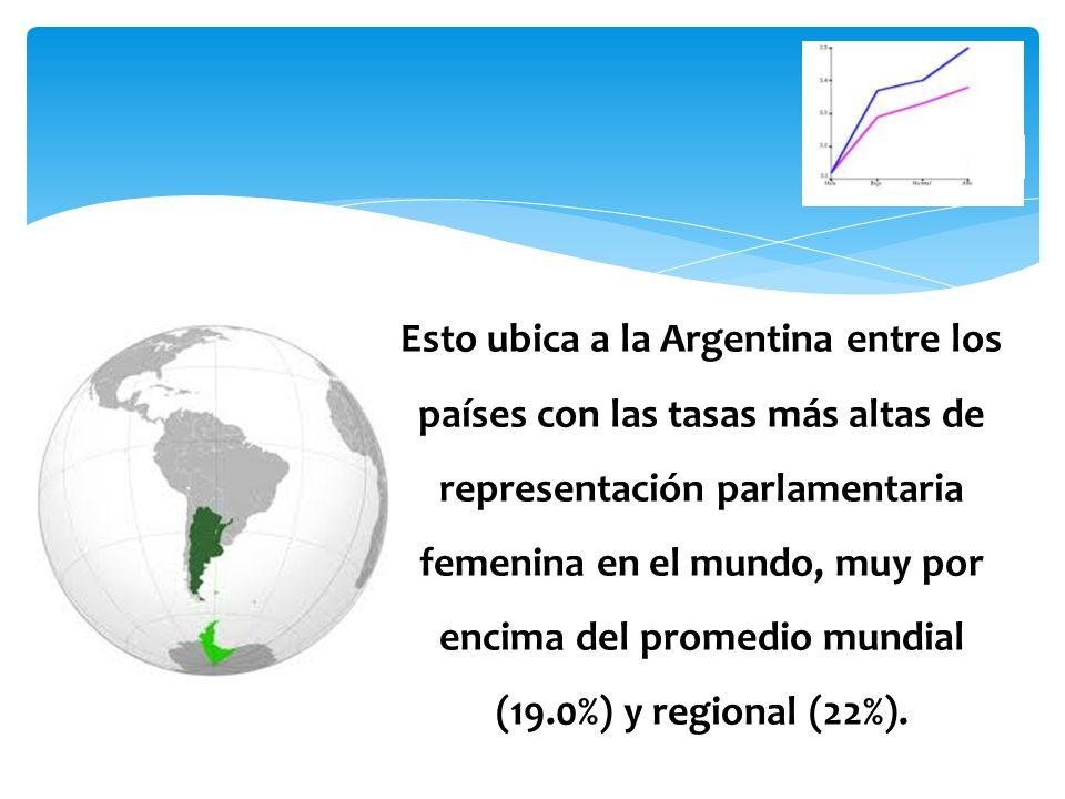 Esto ubica a la Argentina entre los países con las tasas más altas de representación parlamentaria femenina en el mundo, muy por encima del promedio mundial (19.0%) y regional (22%).