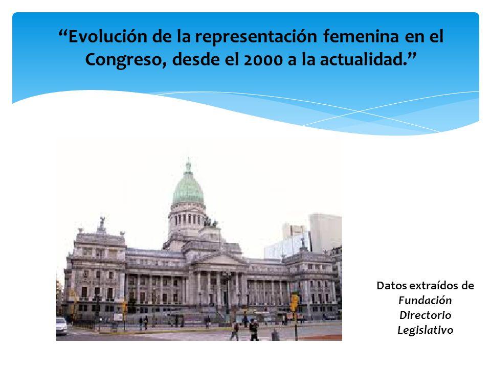 Datos extraídos de Fundación Directorio Legislativo