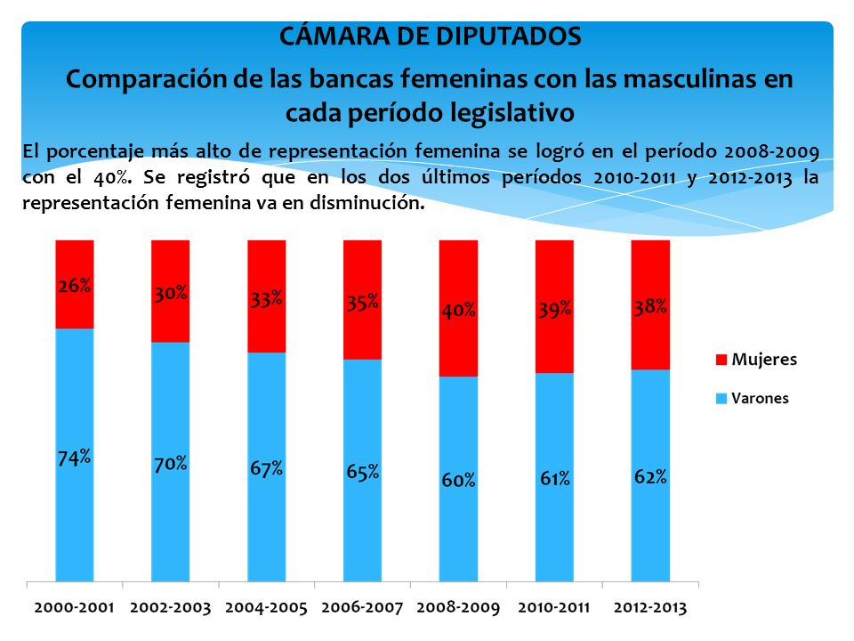 CÁMARA DE DIPUTADOS Comparación de las bancas femeninas con las masculinas en cada período legislativo.
