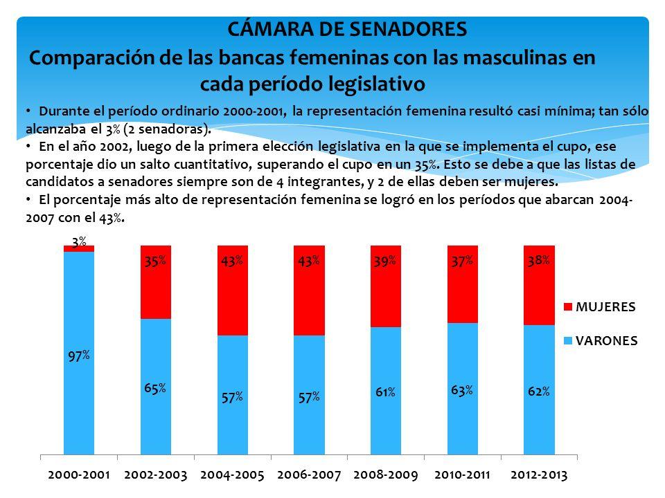 CÁMARA DE SENADORES Comparación de las bancas femeninas con las masculinas en cada período legislativo.