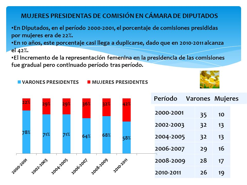 MUJERES PRESIDENTAS DE COMISIÓN EN CÁMARA DE DIPUTADOS