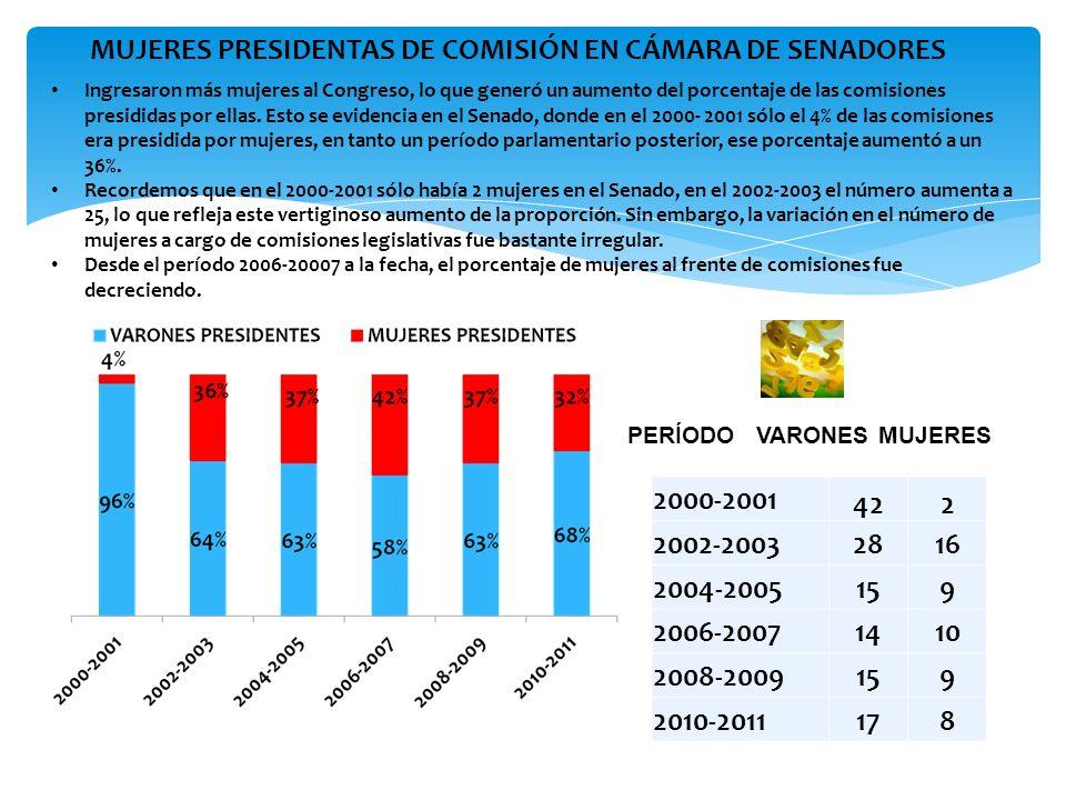 MUJERES PRESIDENTAS DE COMISIÓN EN CÁMARA DE SENADORES