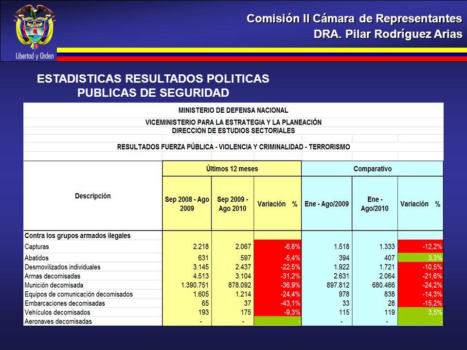 ESTADISTICAS RESULTADOS POLITICAS PUBLICAS DE SEGURIDAD