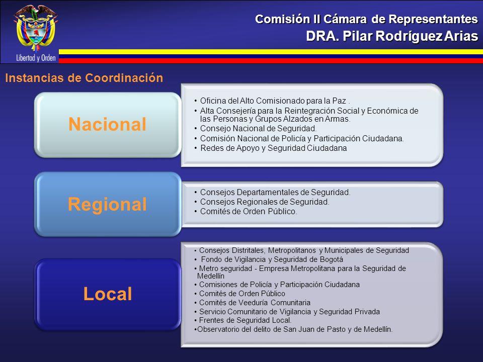 Nacional Regional Local DRA. Pilar Rodríguez Arias