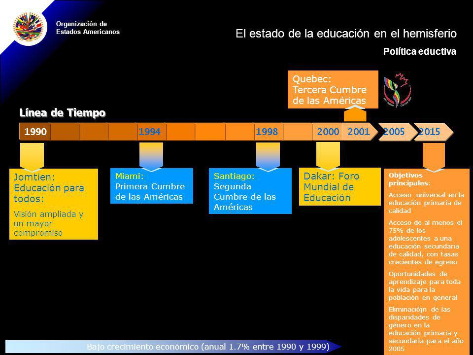 El estado de la educación en el hemisferio