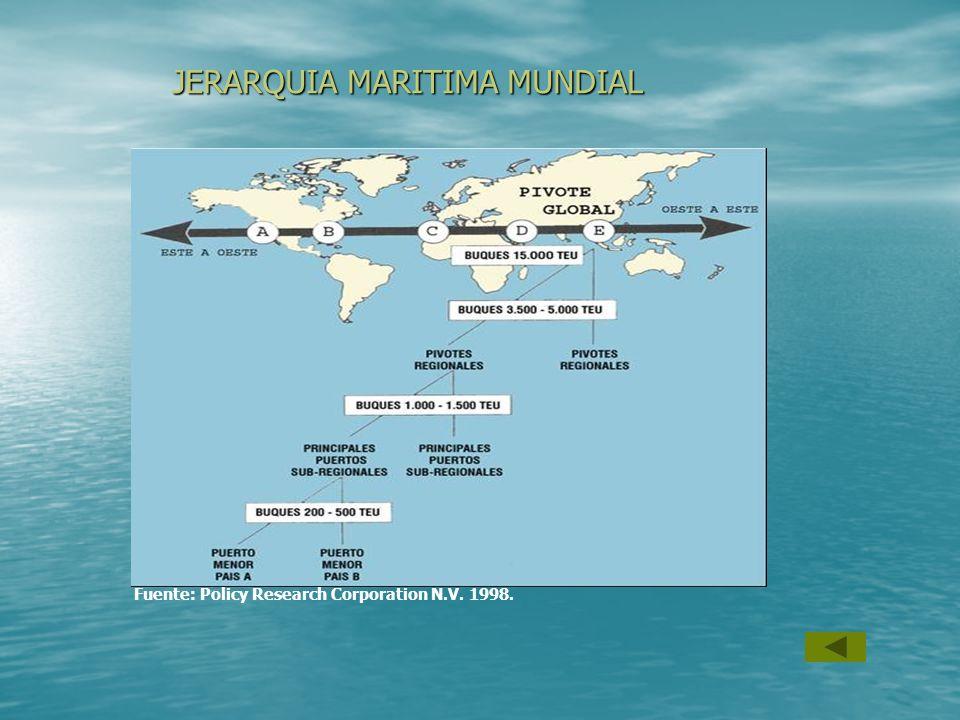 JERARQUIA MARITIMA MUNDIAL