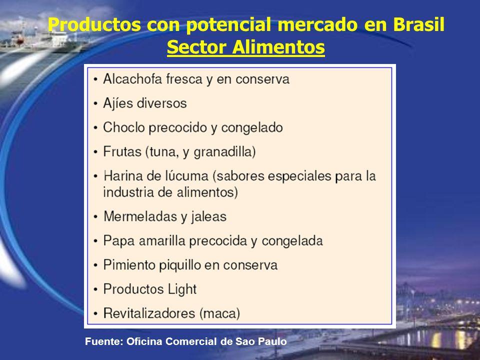 Productos con potencial mercado en Brasil Sector Alimentos
