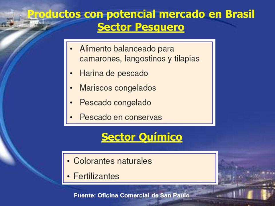 Productos con potencial mercado en Brasil Sector Pesquero