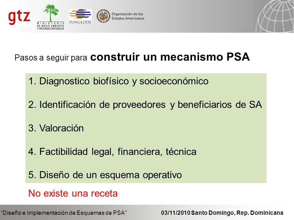 Diseño e Implementación de Esquemas de PSA