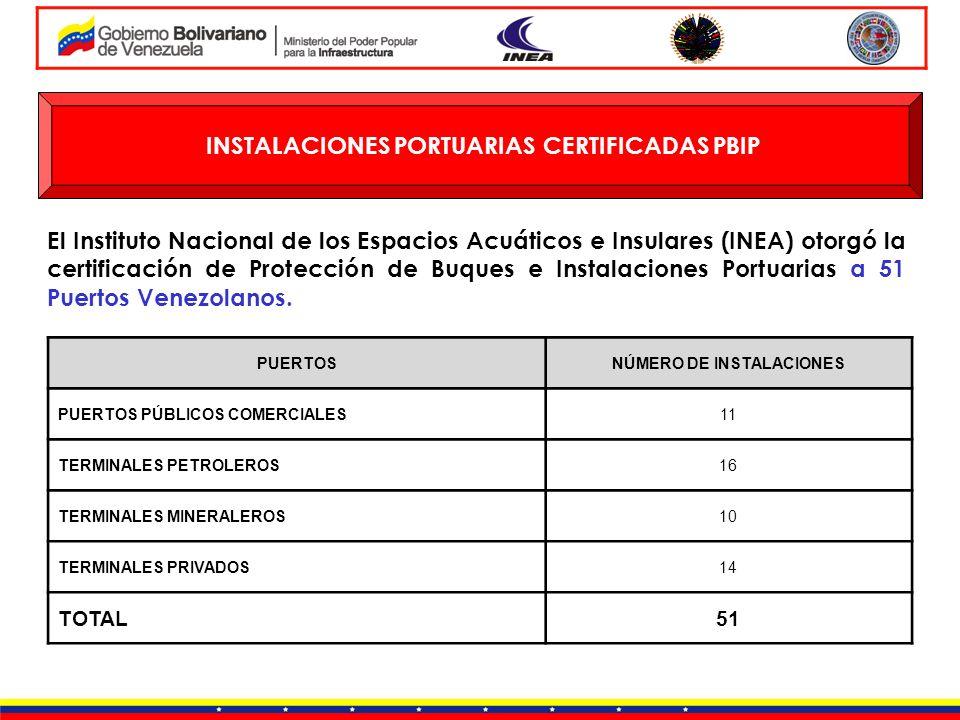 INSTALACIONES PORTUARIAS CERTIFICADAS PBIP NÚMERO DE INSTALACIONES
