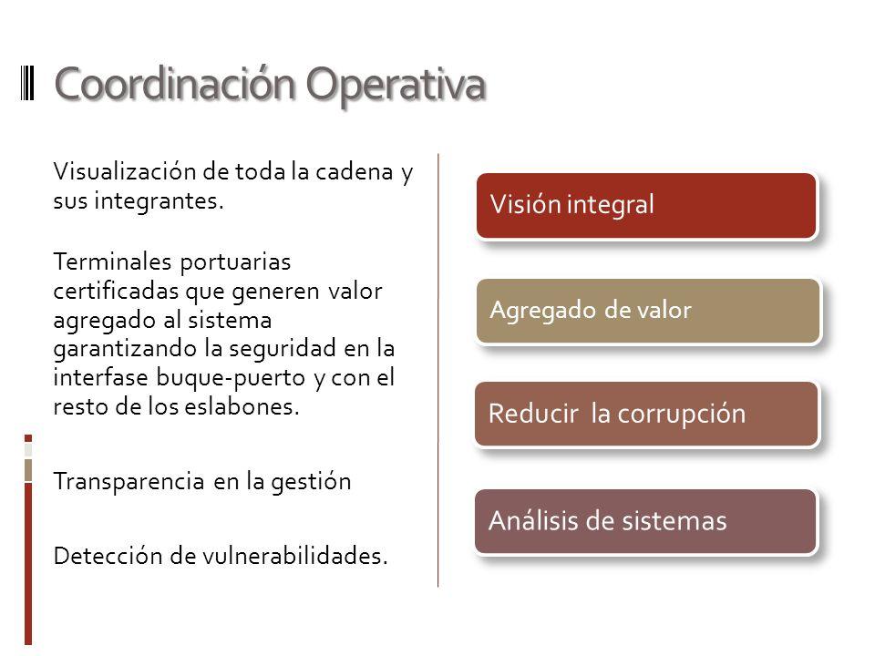 Coordinación Operativa