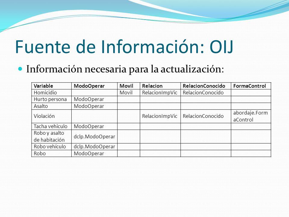 Fuente de Información: OIJ