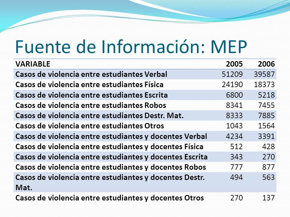 Fuente de Información: MEP