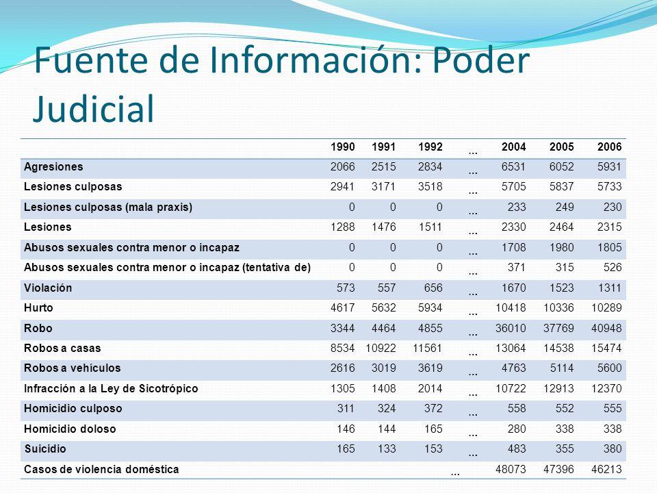Fuente de Información: Poder Judicial