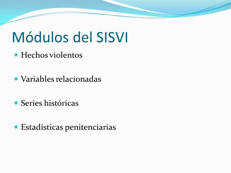 Módulos del SISVI Hechos violentos Variables relacionadas