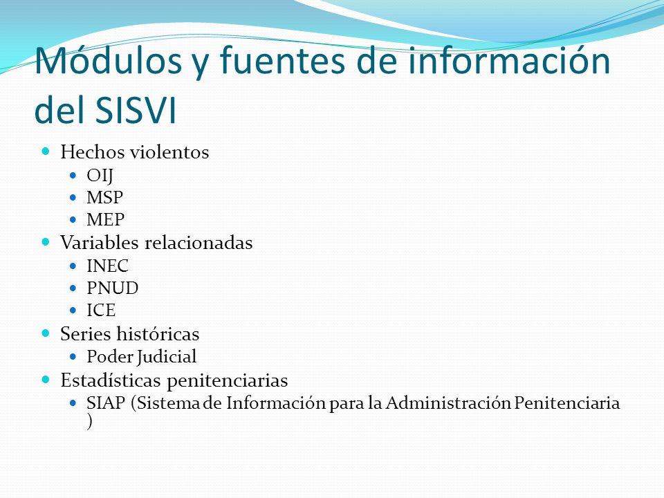 Módulos y fuentes de información del SISVI
