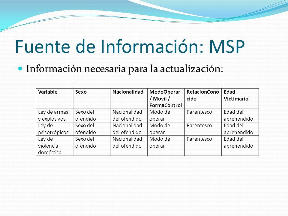 Fuente de Información: MSP