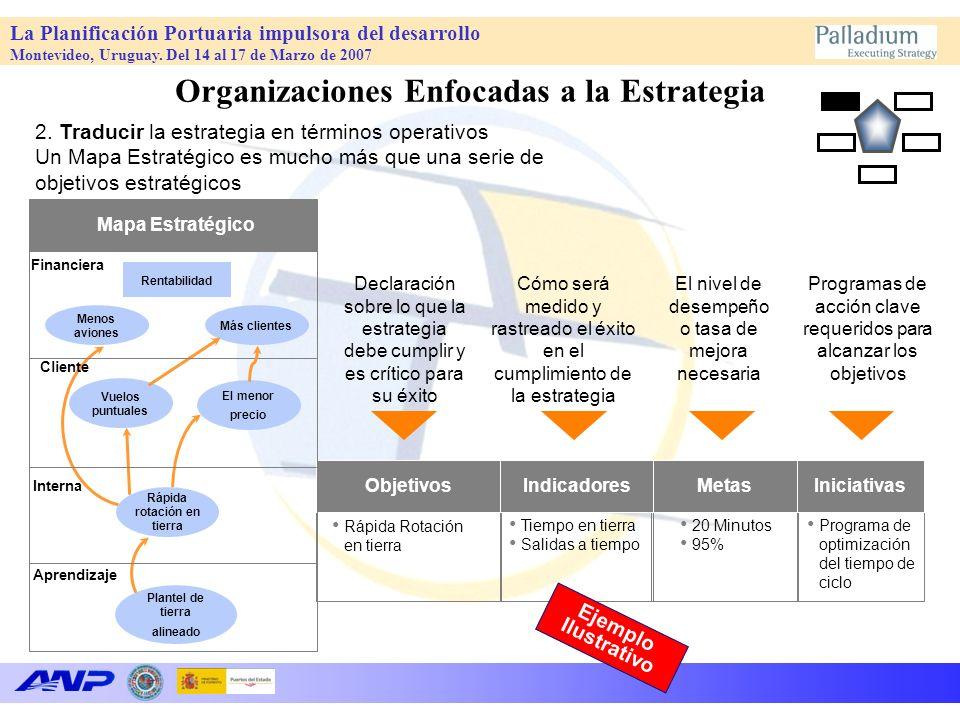 Organizaciones Enfocadas a la Estrategia Rápida rotación en tierra