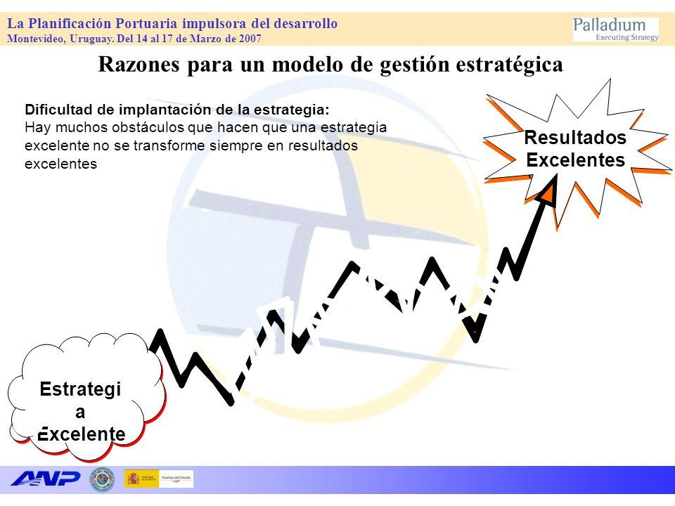 Razones para un modelo de gestión estratégica
