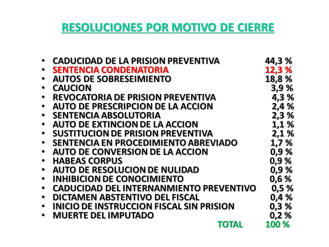 RESOLUCIONES POR MOTIVO DE CIERRE