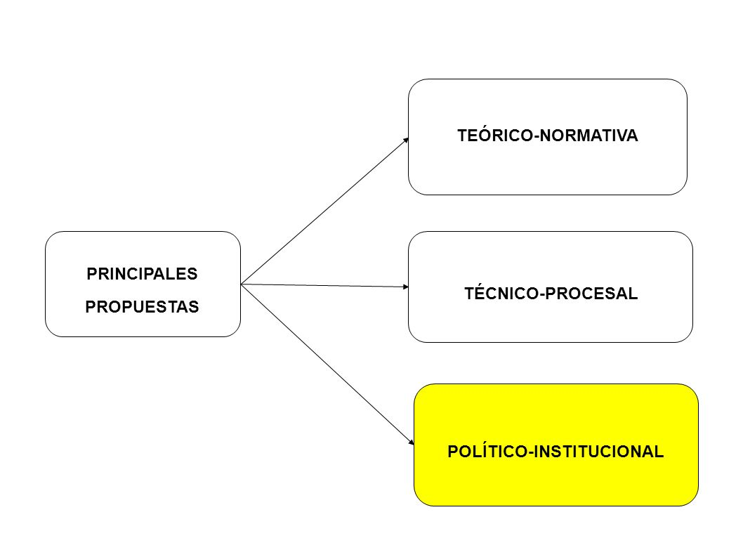 POLÍTICO-INSTITUCIONAL