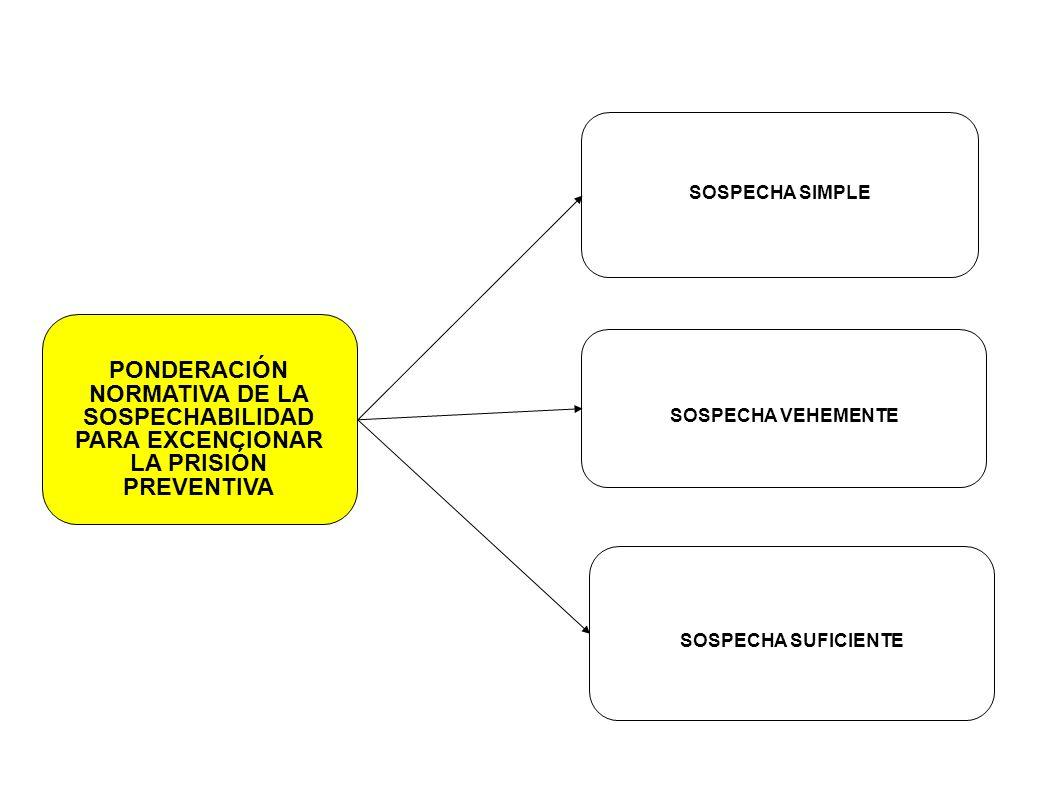 SOSPECHA SIMPLEPONDERACIÓN NORMATIVA DE LA SOSPECHABILIDAD PARA EXCENCIONAR LA PRISIÓN PREVENTIVA. SOSPECHA VEHEMENTE.