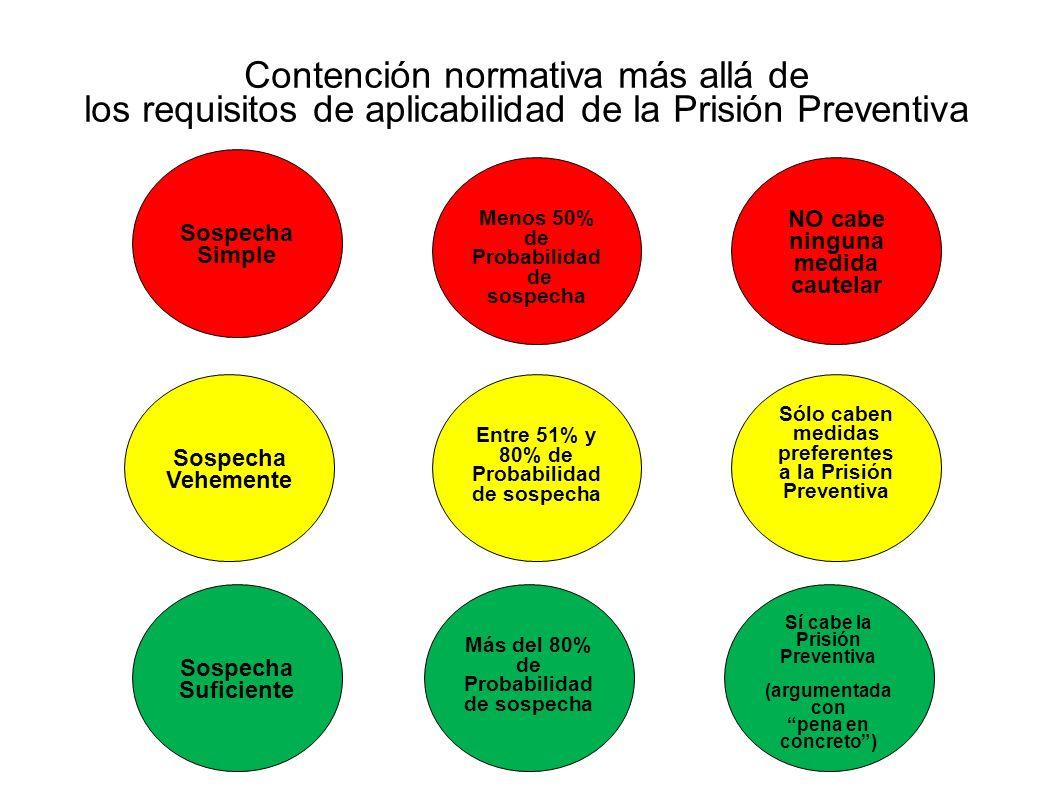 Contención normativa más allá de los requisitos de aplicabilidad de la Prisión Preventiva