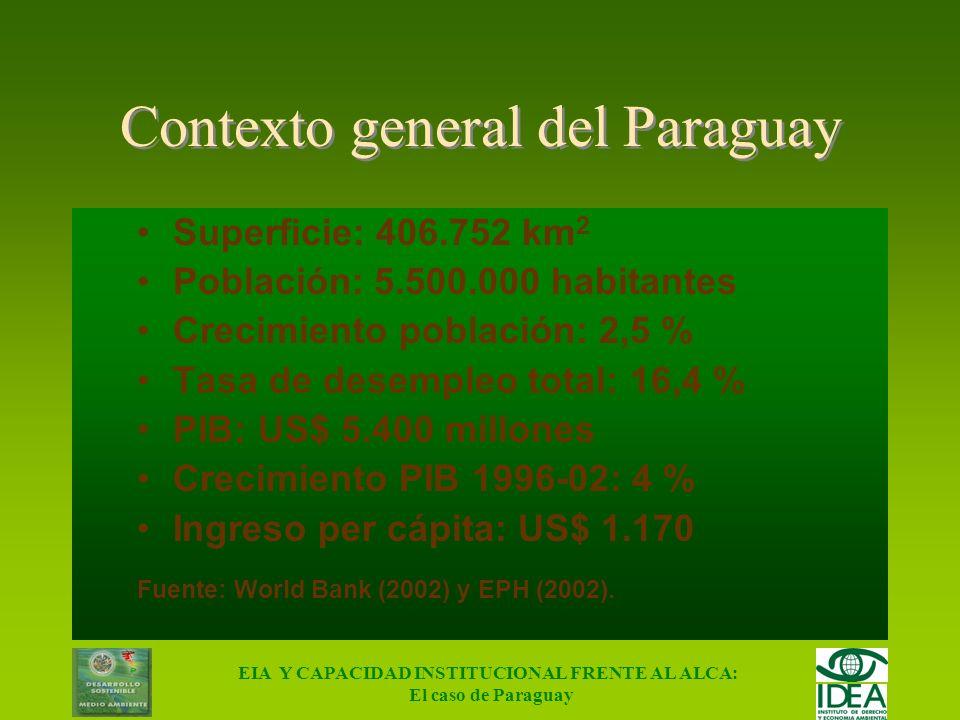 Contexto general del Paraguay