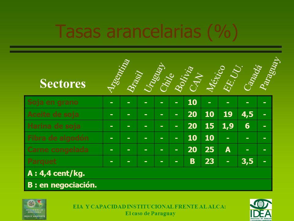 Tasas arancelarias (%)