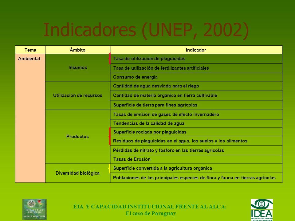 Utilización de recursos EIA Y CAPACIDAD INSTITUCIONAL FRENTE AL ALCA: