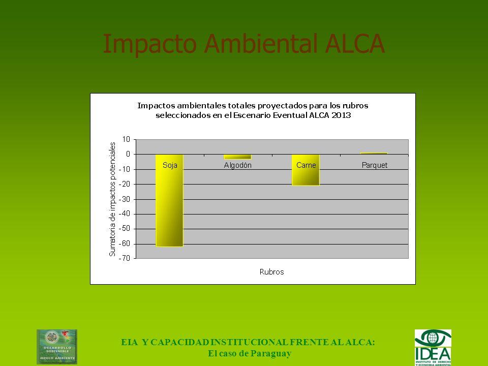 Impacto Ambiental ALCA