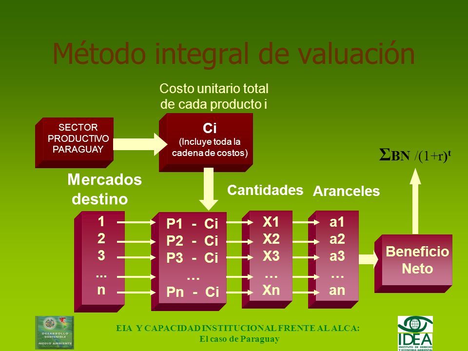 Método integral de valuación