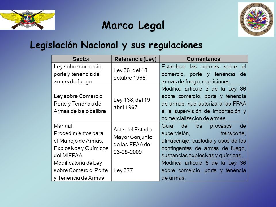 Marco Legal Legislación Nacional y sus regulaciones Sector