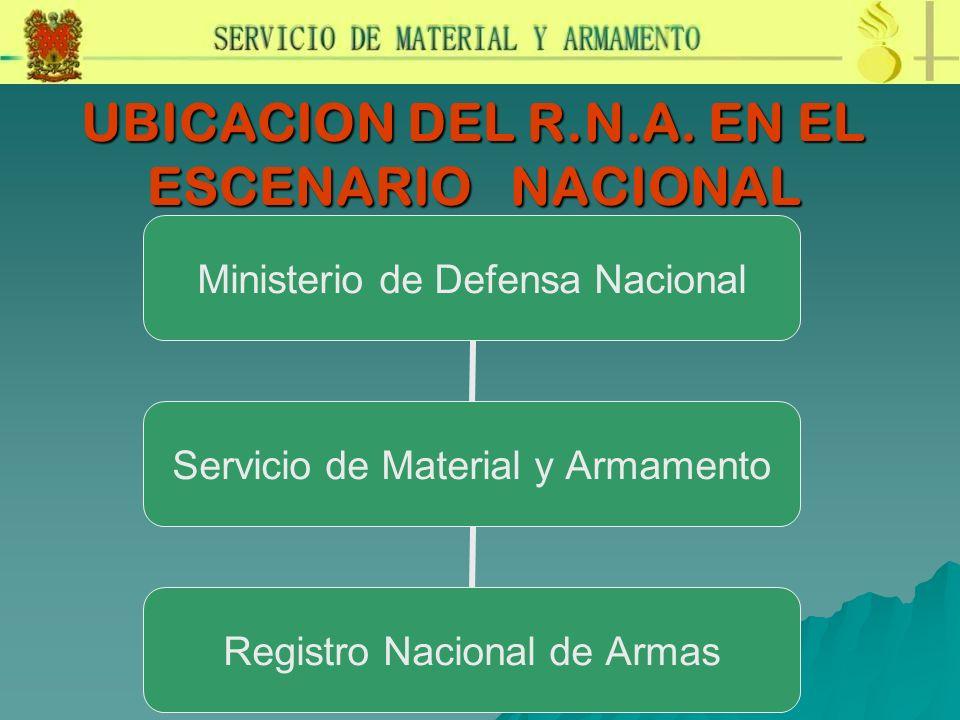UBICACION DEL R.N.A. EN EL ESCENARIO NACIONAL