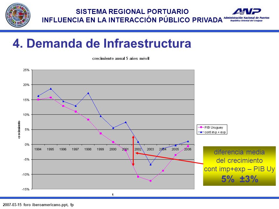 4. Demanda de Infraestructura