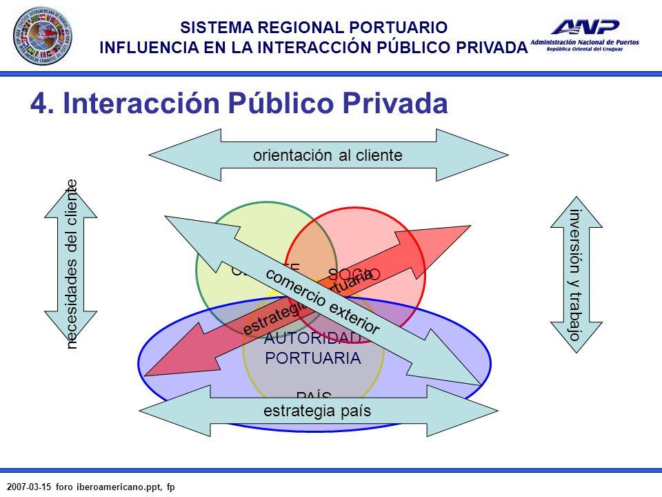 4. Interacción Público Privada