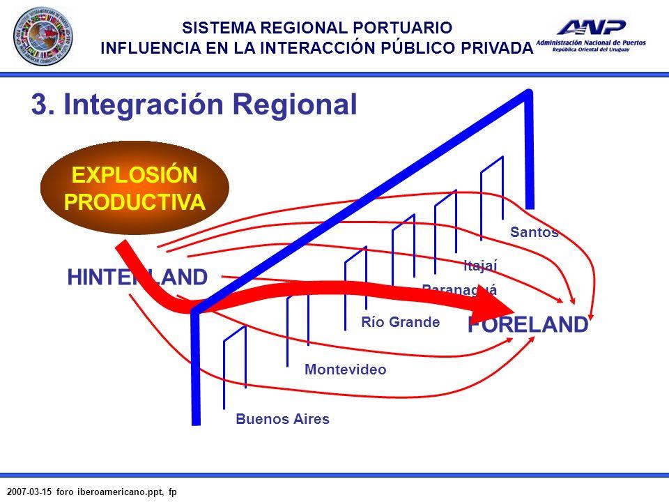 3. Integración Regional EXPLOSIÓN PRODUCTIVA HINTERLAND FORELAND