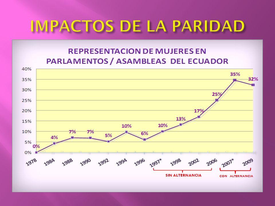 IMPACTOS DE LA PARIDAD