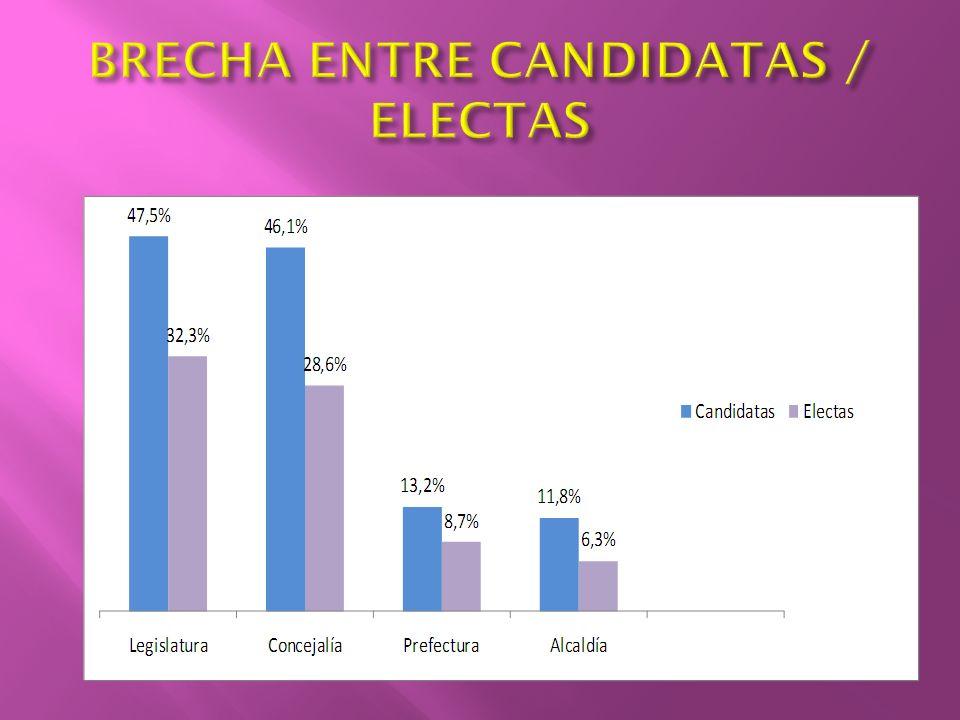 BRECHA ENTRE CANDIDATAS / ELECTAS