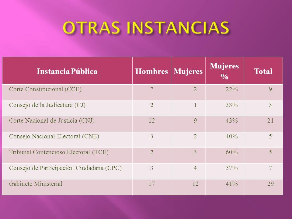 OTRAS INSTANCIAS Instancia Pública Hombres Mujeres Mujeres % Total