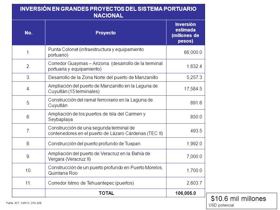 $10.6 mil millones USD potencial