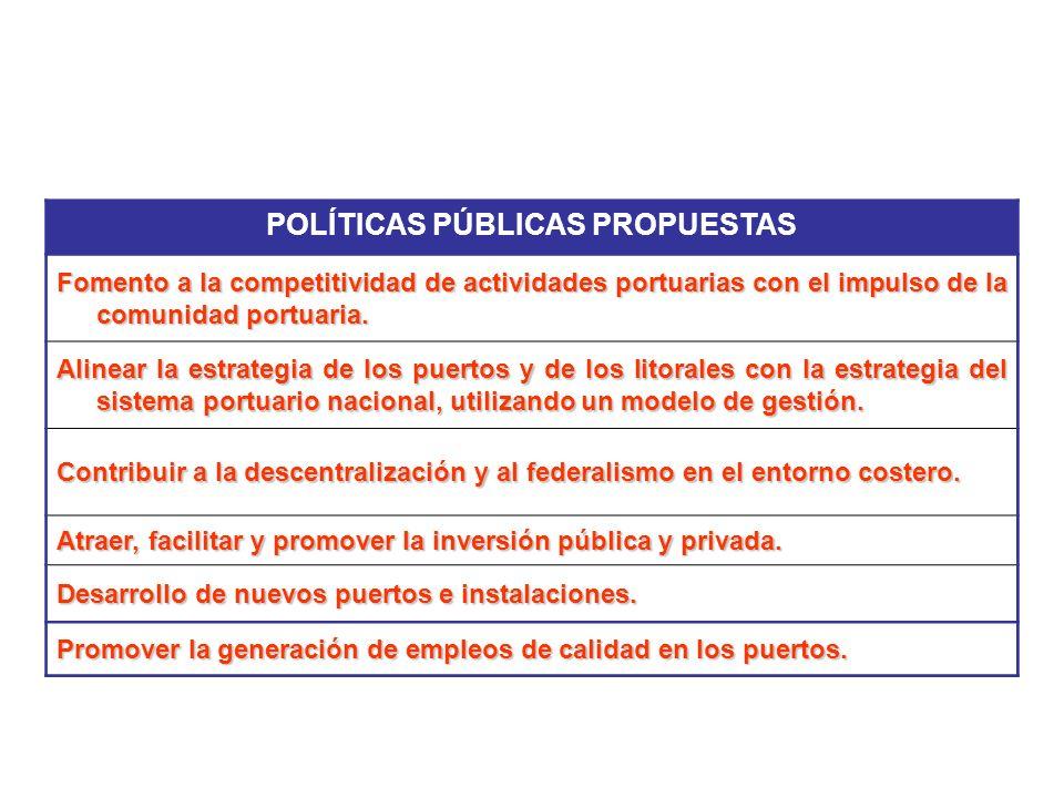 POLÍTICAS PÚBLICAS PROPUESTAS