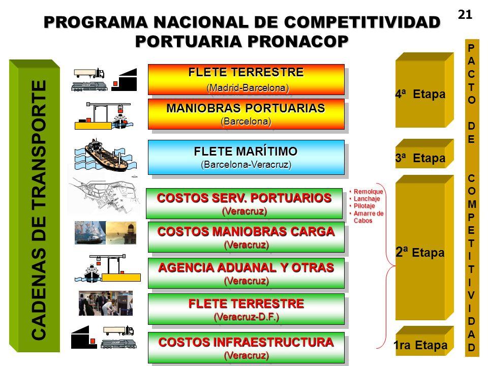 21 PROGRAMA NACIONAL DE COMPETITIVIDAD PORTUARIA PRONACOP. PACTO. DE. COMPETITIVIDAD. 4ª Etapa.
