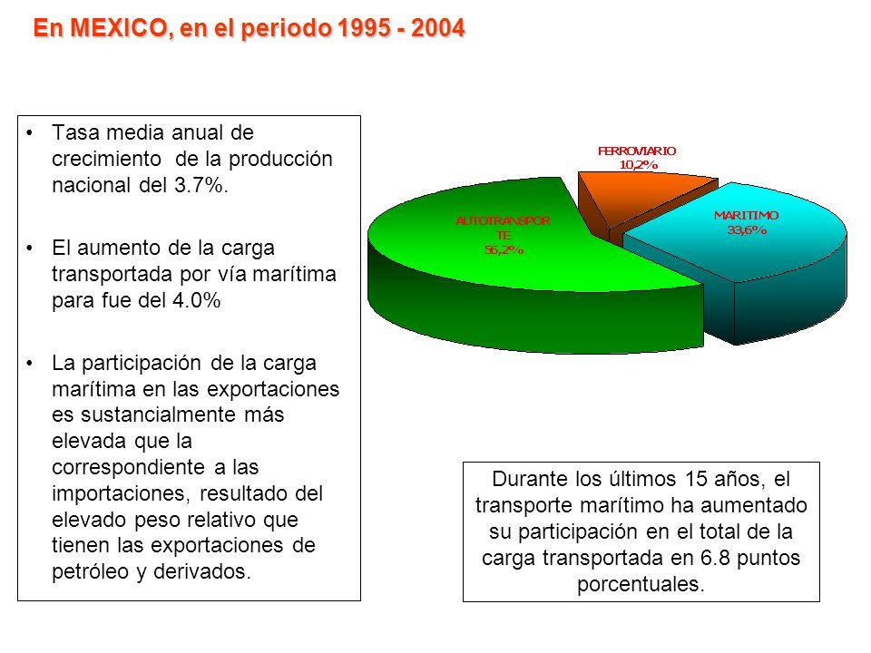 En MEXICO, en el periodo 1995 - 2004